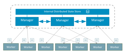 Docker 1.12 Swarm mode - Migration eines bestehenden Docker Swarms